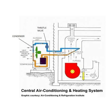 central air conditioning system diagram how central air works diagram 29 wiring diagram images