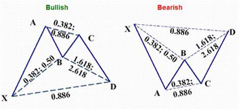 ps pattern trading system 1 bat pattern trading forex system forex strategies