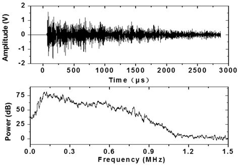the age domain section materials free full text acoustic emission behavior of