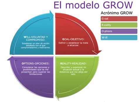 el modelo coach para proyectos global coaching training
