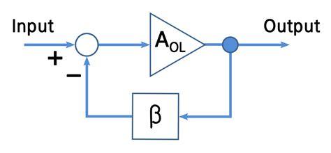 feedback diagram loop gain