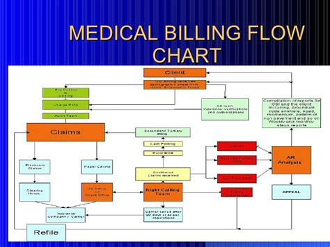 health insurance claims process flow diagram health insurance claims process flow diagram peoplesoft