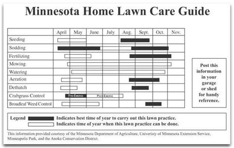 landscaping schedule template lawn care and maintenance mn