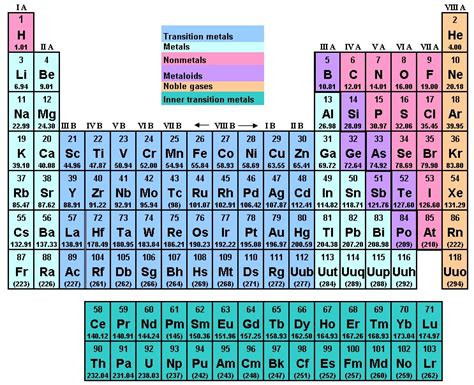 printable periodic table aqa chemistry aqa further gcse revision cards in gcse chemistry
