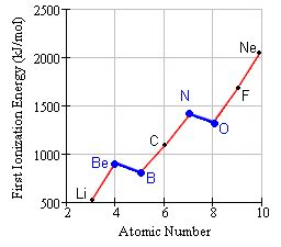 pattern on how ionization energy varies with atomic radius periodic table trends