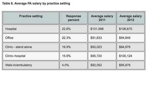Doctor Office Manager Salary by 2013 Practitioner Physician Assistant Salary Survey