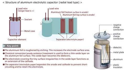 how to build a capacitor with aluminum foil construction of aluminum electrolytic capacitors pros and cons wurth electronics midcom