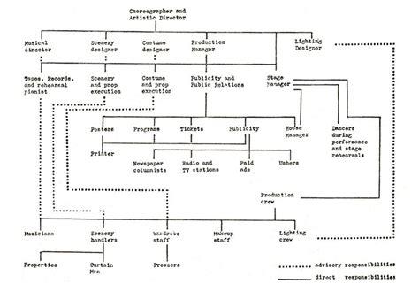 Stagecraft Handbook handbook of stagecraft may 1957