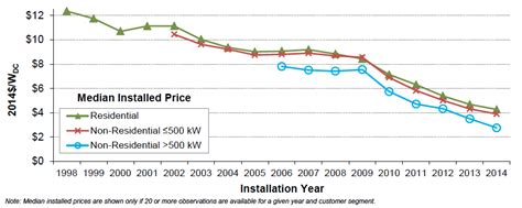 photovoltaic cost u s solar pv cost fell 50 in 5 years government report