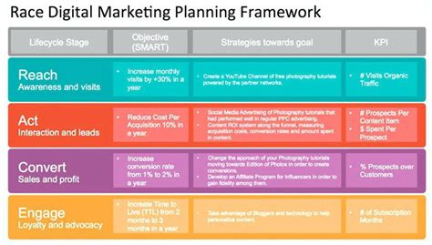 9 Digital Marketing Plan Exles Pdf Digital Marketing Plan Template