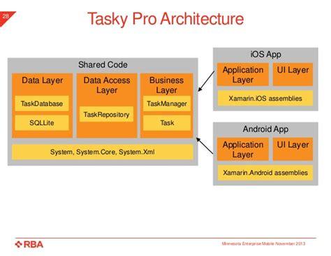 xamarin tutorial tasky cross platform mobile development with xamarin