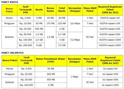 Indosat Data Jumbo Unlimited cara daftar paket im3 mentari indosat terbaru