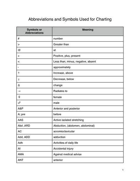 Mba Medicine Meaning by Charting Symbols Abbreviations And Symbols Used