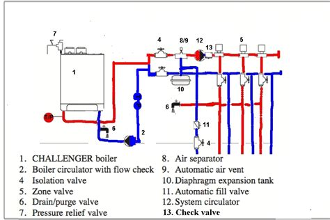 boiler plumbing diagram boiler struggles twinsprings research institute