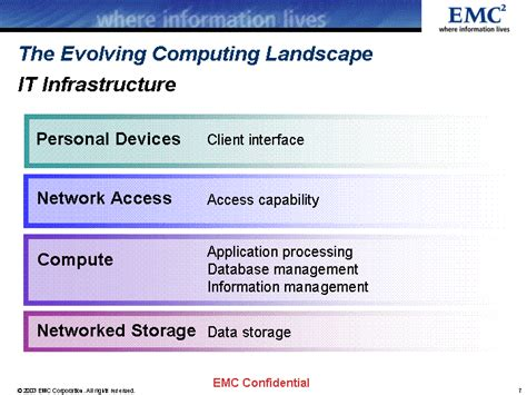 Landscape Management Network Network Accessthe Evolving Computing Landscapeaccess