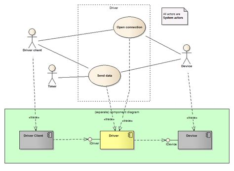 uml diagram linux diagram uml linux choice image how to guide and refrence