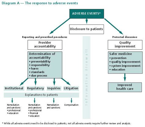 event response diagram cmpa reporting and responding to adverse events a