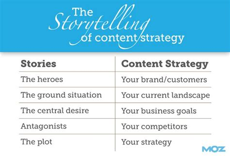 A Content Strategy Template You Can Build On Moz Content Strategy Template