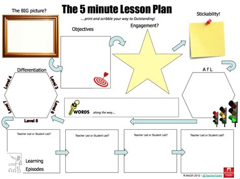 5 minute lesson plan template the 5 minute lesson plan teachertoolkit