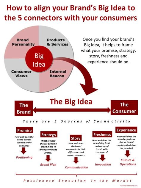 brand promise template big idea beloved brands