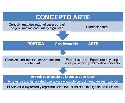 el concepto del continuum concepto arte praxisrutacognitiva