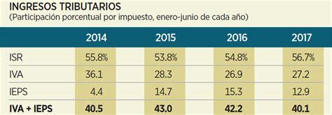 ingresos exentos de iva vlex mxico pierden fuerza iva e ieps
