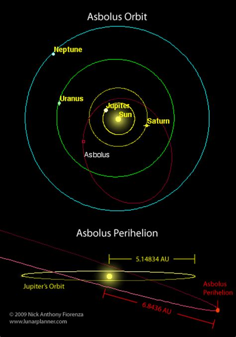 how much distance is saturn from the sun is it real that jupiter doesn t orbit the sun quora
