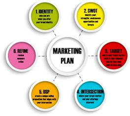 why does your business need a good marketing plan all