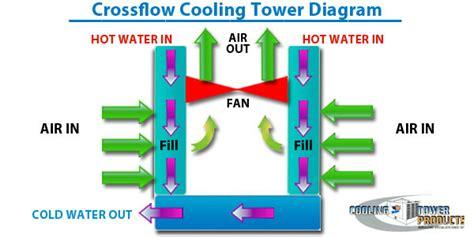 2005 f150 fuse box srs 2005 cobalt fuse box wiring diagram
