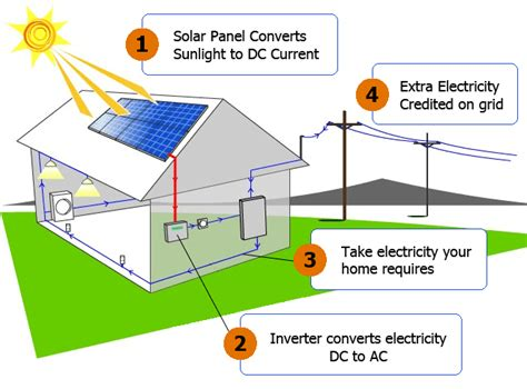 how home solar power system works how home solar power system works in pakistan content pk