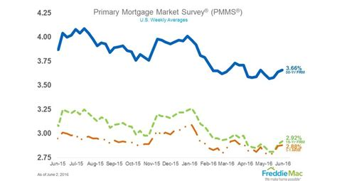 swing loan rates mortgage rates slightly higher hottest cities for house