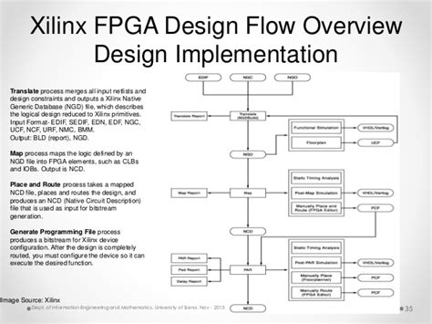 design engineer xilinx fpga in a nutshell