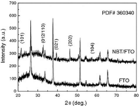 xrd pattern of glass figure 2 study on resistance switching properties of na0