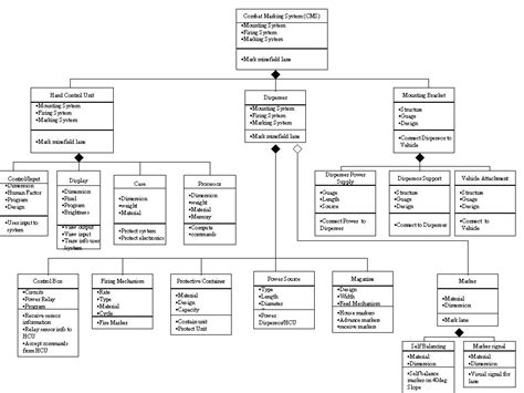 class diagram for restaurant system marking system survivable