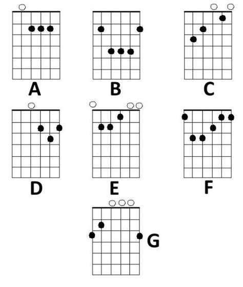 guitar chord diagrams for beginners basic guitar chords guitar chords guitars and guitar
