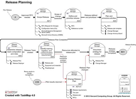itil software release management best practice maps overview