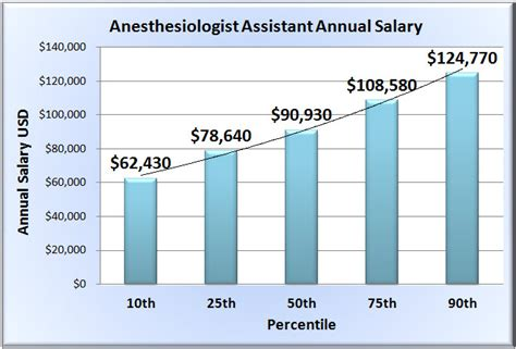 anesthesiologist assistant salary in 50 states