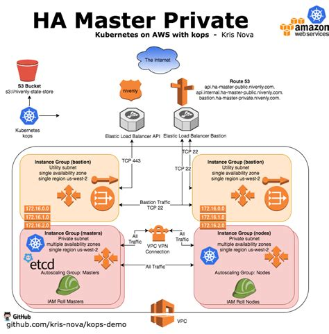 häuser in deutschland setting up an ha kubernetes cluster in aws with