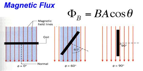 inductor magnetic field strength unit of magnetic field induction 28 images edumission physics form 5 chapter 3