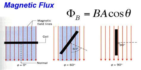 magnetic flux density inductor electromagnetic induction si unit 28 images electromagnetic induction revise im