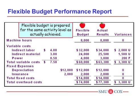 flexible budget performance report template fundamentals