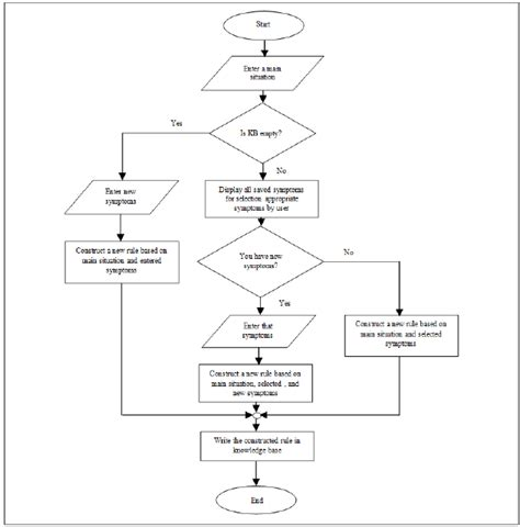 logic flow charts flowchart logic create a flowchart