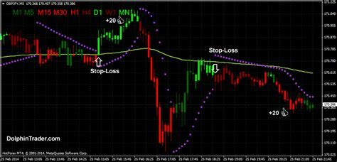 Forex Scalping Strategy With Parabolic SAR and Advanced