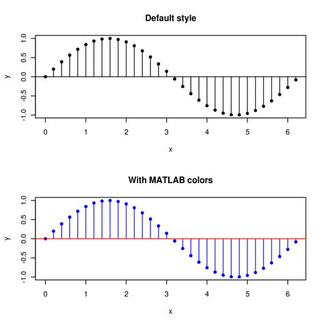 pictures hairstyle with plot matti pastell 187 matlab style stem plot with r
