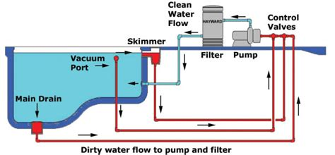 pool system schematic diagram get free image about