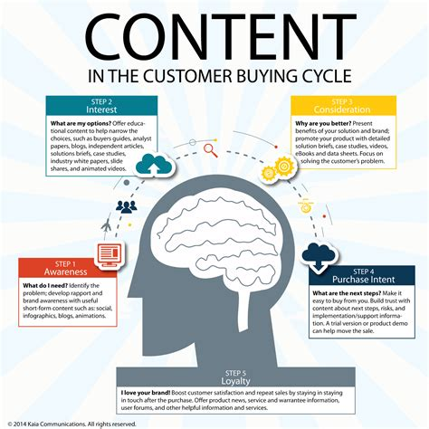 buy cycling comparing the roi of content marketing and paid advertising