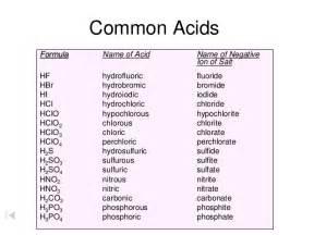 naming acids worksheet precommunity printables worksheets