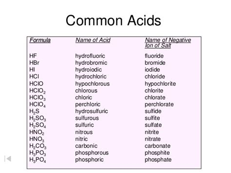 Naming Acids And Bases Worksheet by Naming Acids And Bases Worksheet Lesupercoin Printables