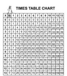 free worksheets 187 1 20 times table chart free math