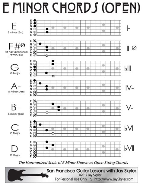 Guitar Chords E Minor 7